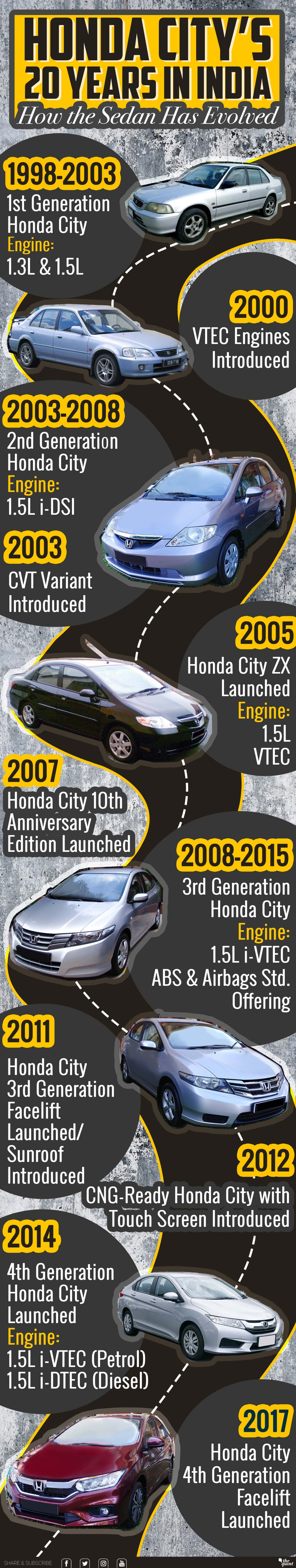 20 Years Of Honda City In India How The Sedan Has Evolved The Quint