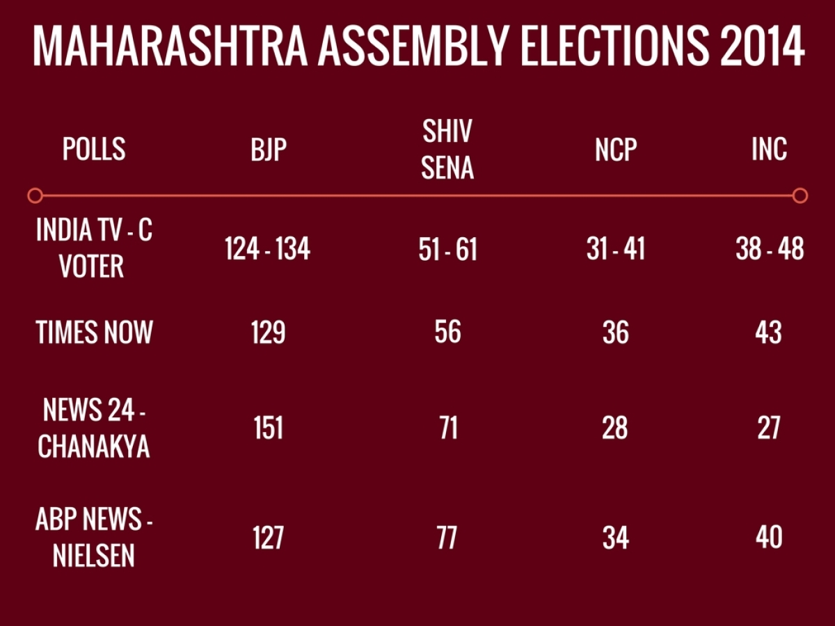 Gujarat Exit Polls: Past Record Points to Off-the-Mark Predictions