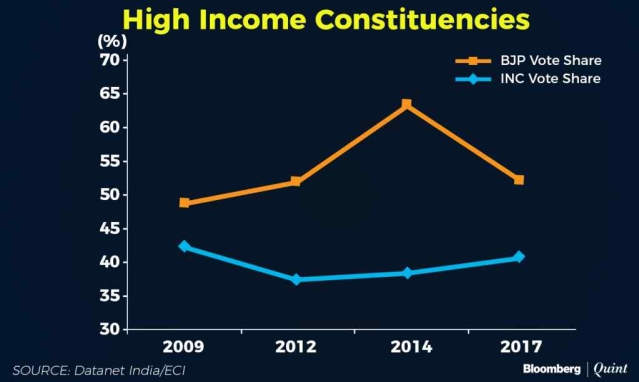 High income constituencies voter share.