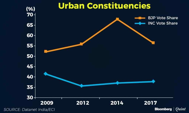 Urban constituencies voter share.