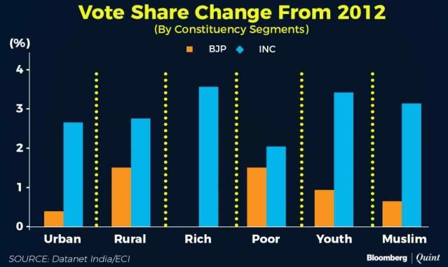 Voter share trends in 2012.