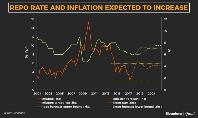 Repo rate and inflation expected to increase.