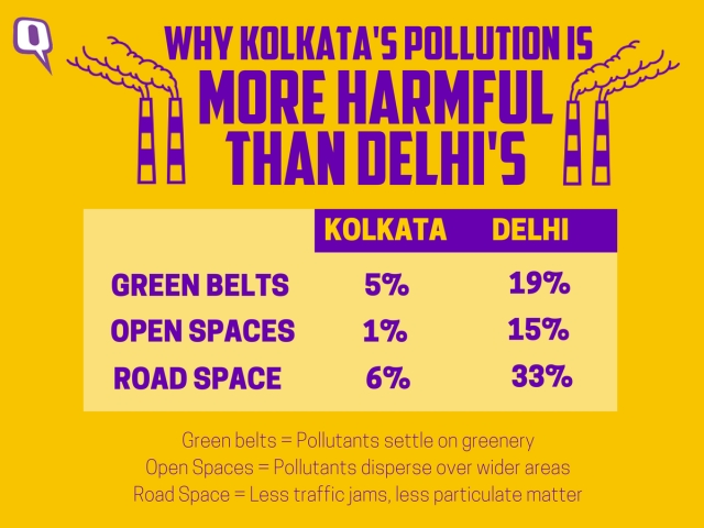 Kolkata has lesser greenery, open spaces and road space than Delhi. This means that there are very little places where people can breathe easy, making the effects of pollution in Kolkata much more harmful than Delhi.