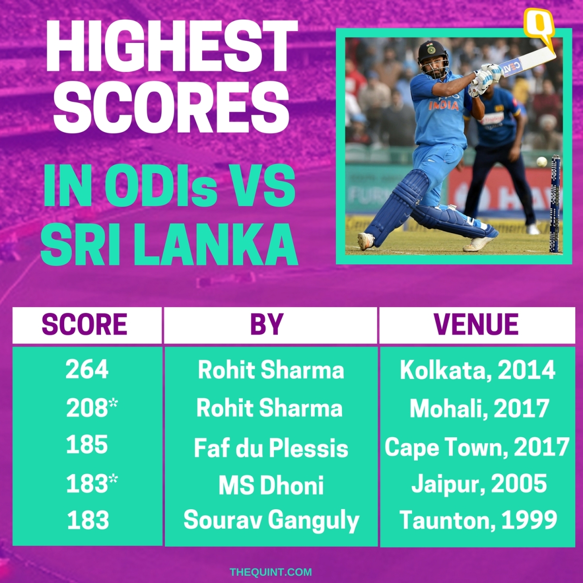 In Stats: Records Broken by Rohit Sharma During His 3rd
