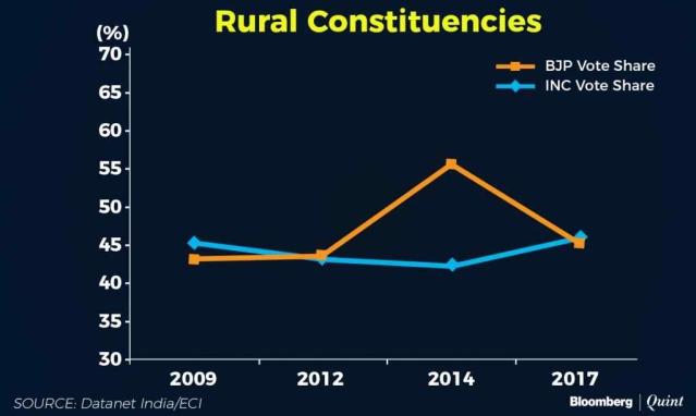 Rural constituencies voter share.