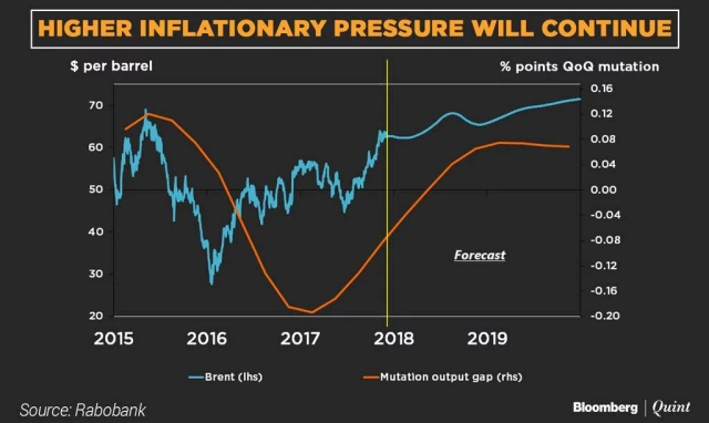 Higher inflationary pressure will continue.