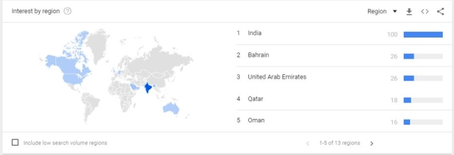 The BMC polls were also searched  in countries like Bahrain and Qatar.