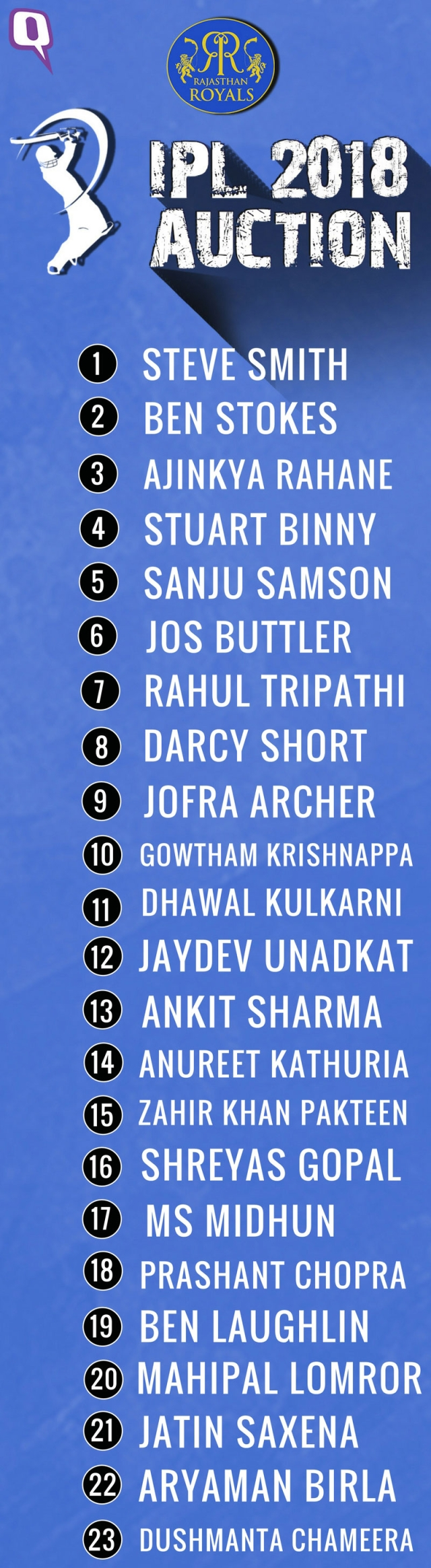 IPL 2018: Here is the final Rajasthan Royals team.