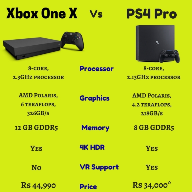 Specifications comparison between Xbox One X & PS4 Pro