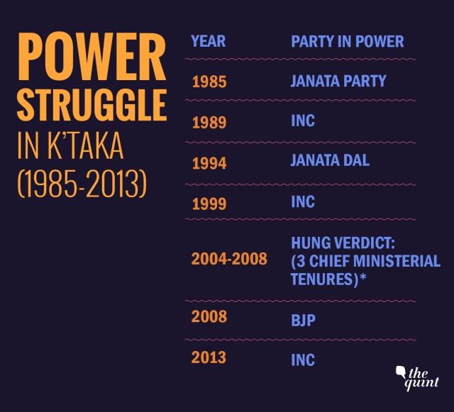 Power struggle in Karnataka (1985-2013)