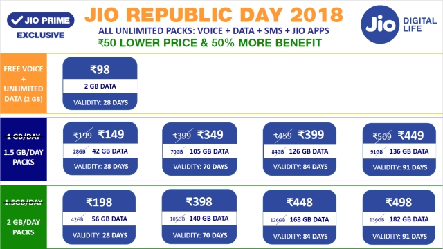 Jio's new data plans become more appealing.