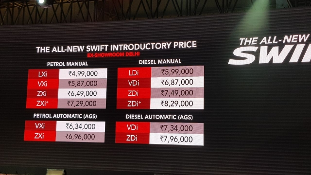 Maruti Swift prices range between Rs 4.99 lakh and Rs. 8.29 lakh ex-showroom