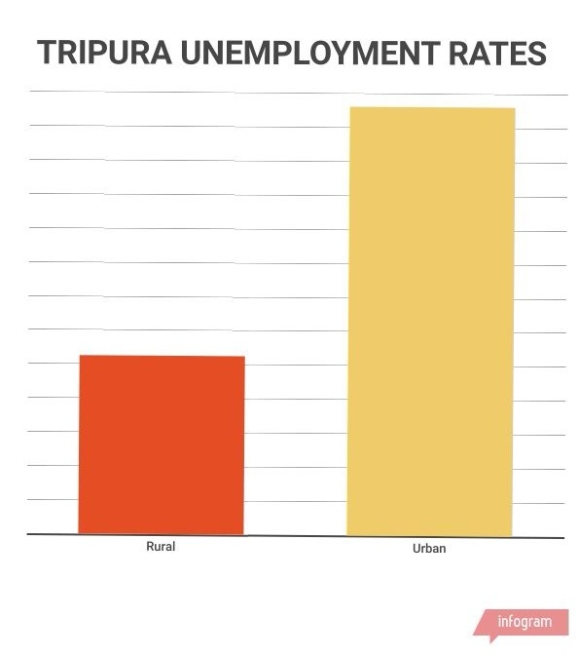 Tripura goes to polls on 18 February.