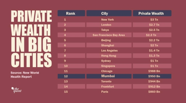 The top 15 richest cities in the world.