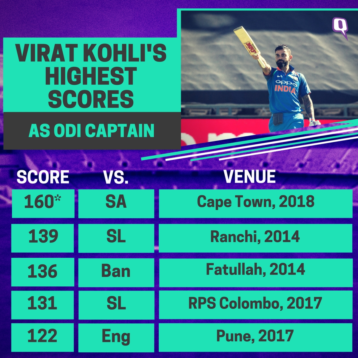 Records Set by Virat Kohli in His Unbeaten 160 vs South