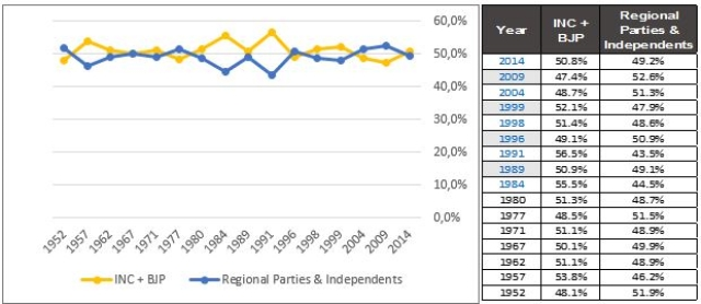 Vote Share of Congress, BJP and Regional Parties in Lok Sabha Elections
