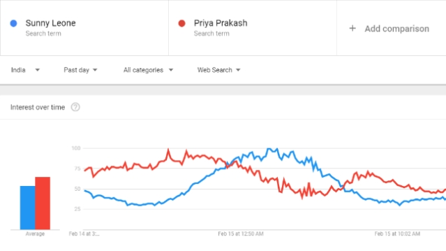 The chart indicating the rise in the number of searches for Priya Varrier.