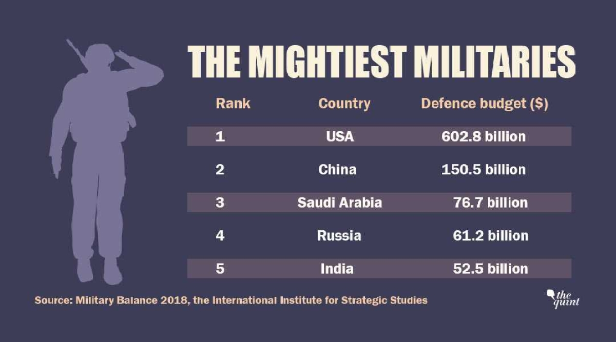 Image result for india 5th defence spending