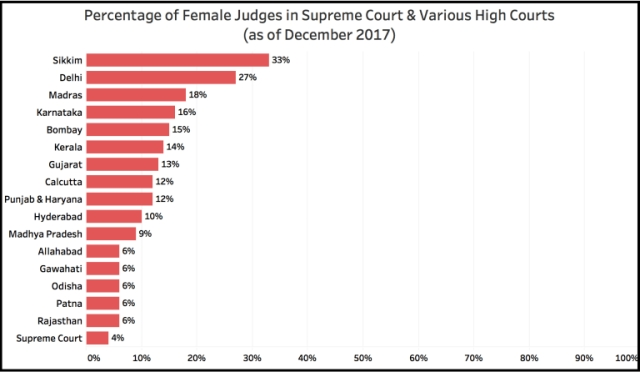 Percentage of women in Supreme Court & various High Courts in India.