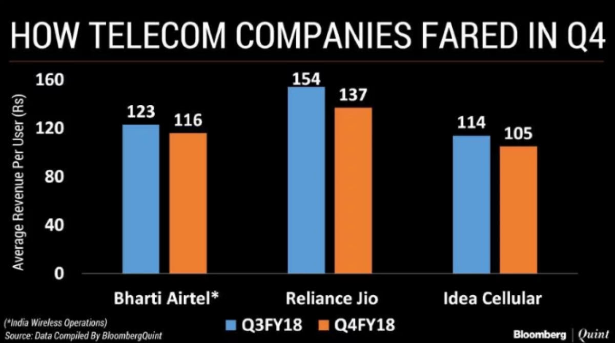 Comparison between telecoms based on ARPU (Average Revenue Per User).