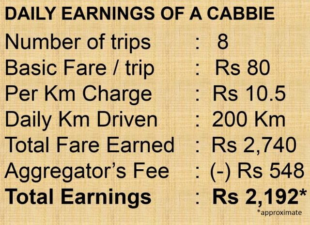 Monthly earnings of a cab driver.