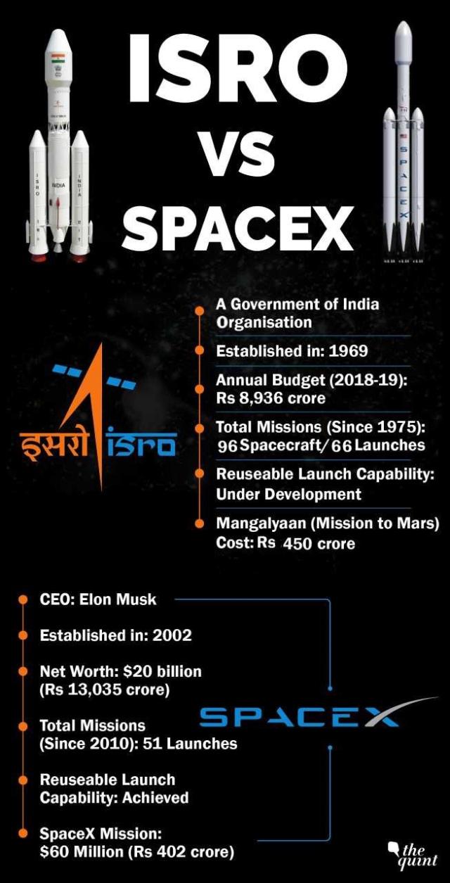 ISRO Vs SpaceX in numbers