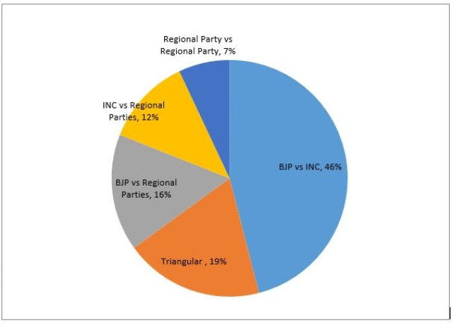 Congress party won 44 seats in 2014, where one-third of its victories were against regional parties. It finished runner up in 224 seats and in 17% of such seats, regional parties emerged winners.