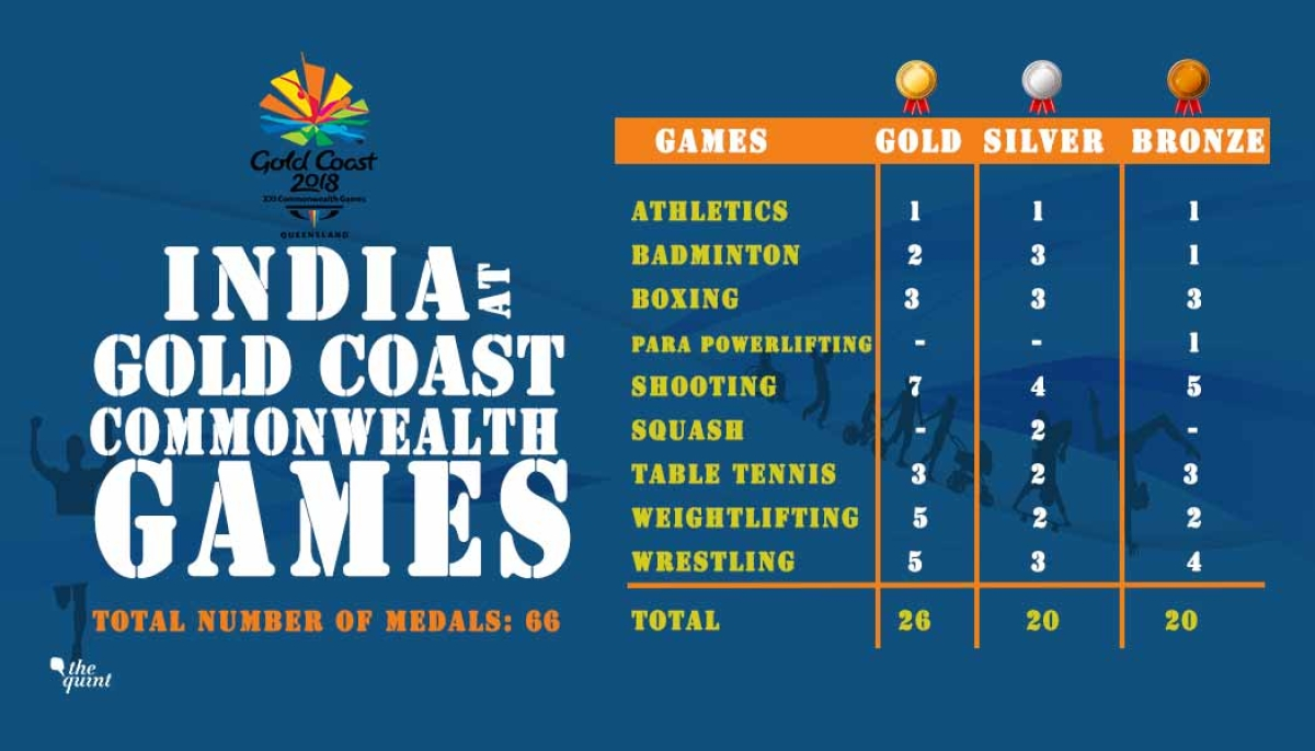 Indias Total Medal Tally At Commonwealth Games 2018 66 Medals For 4 Way Switch In India Indian Athletes Had Quite A Successful Outing This Years Australias Gold Coast Putting Up Their Third Best Show After The Delhi