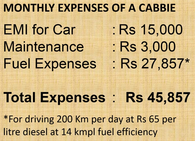 Monthly expenses of a cab driver.