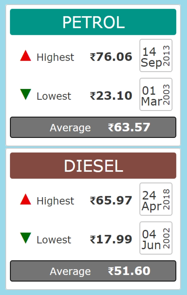 Diesel prices have touched their highest ever in April 2018.