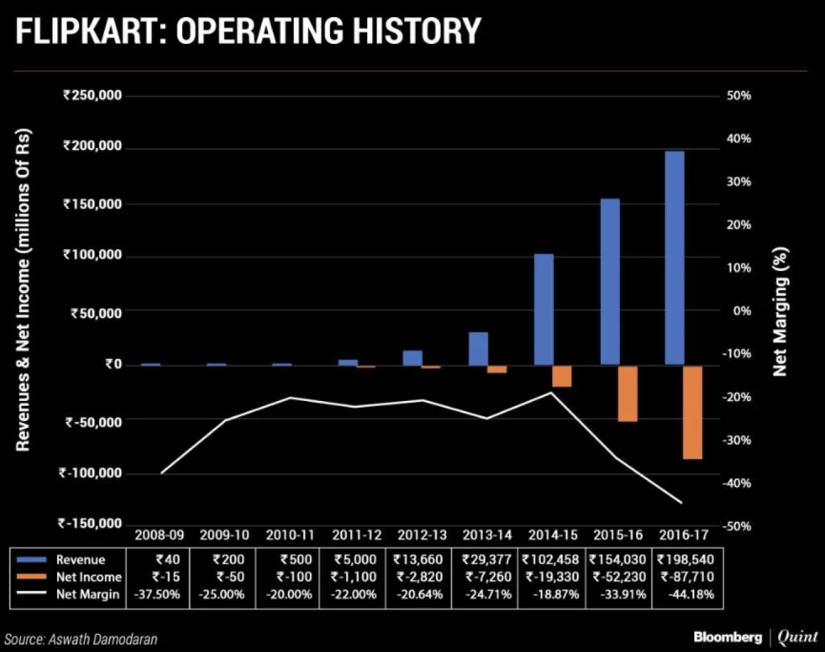 bf4899457 Walmart Should Have Just Let Amazon Win the Flipkart Battle - The Quint