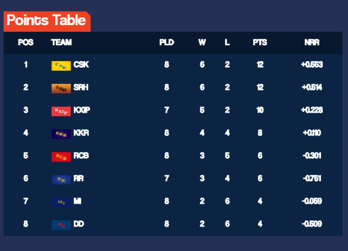 Image result for Mumbai are now seventh with just four points from eight matches.