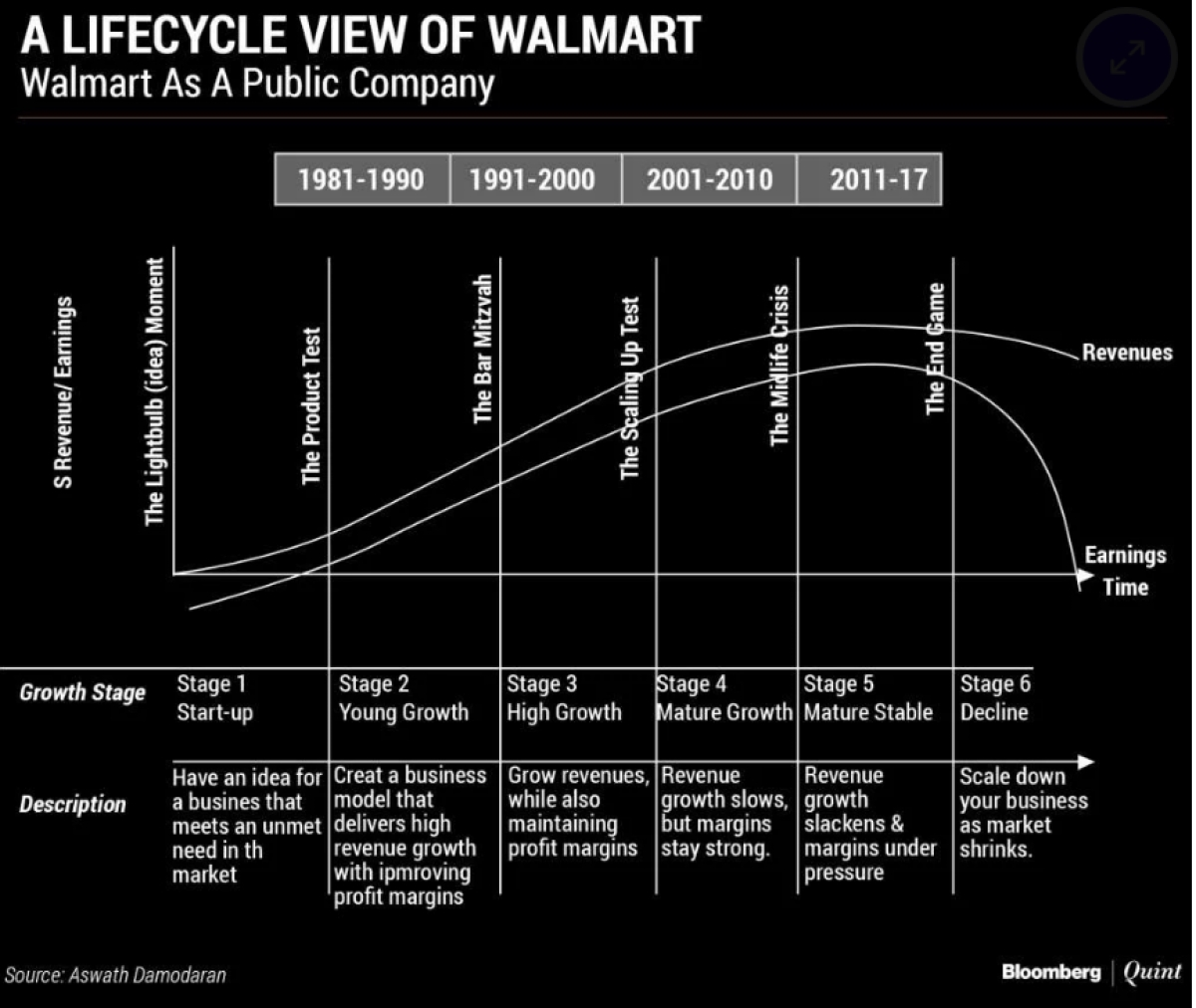 Walmart Should Have Just Let Amazon Win the Flipkart Battle