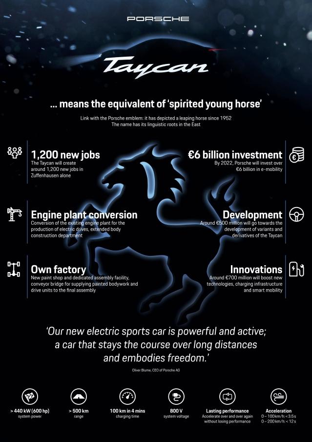 Porsche E - Mobility Plan