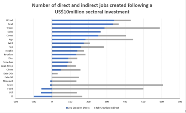 Number of direct and indirect jobs created following a $10 million sectoral investment