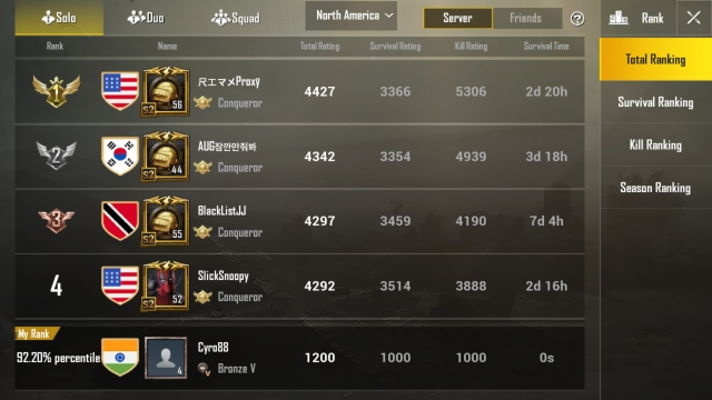 Still have a long way to go based on ranking. Cyro88 at the end, that's me.