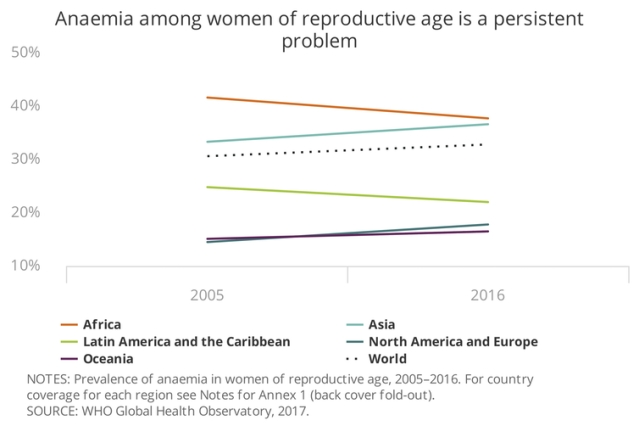 Anemia affects one-third of women of reproductive age globally – or about 613 million women.