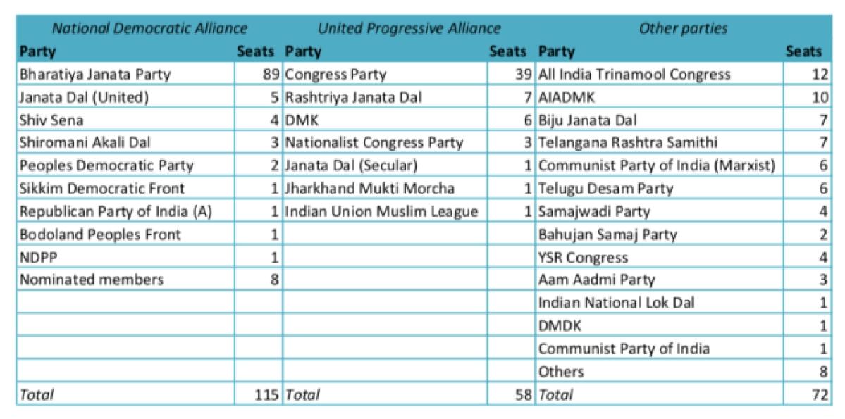 BJP Won't Get a Rajya Sabha Majority Until At Least 2024 - The Quint
