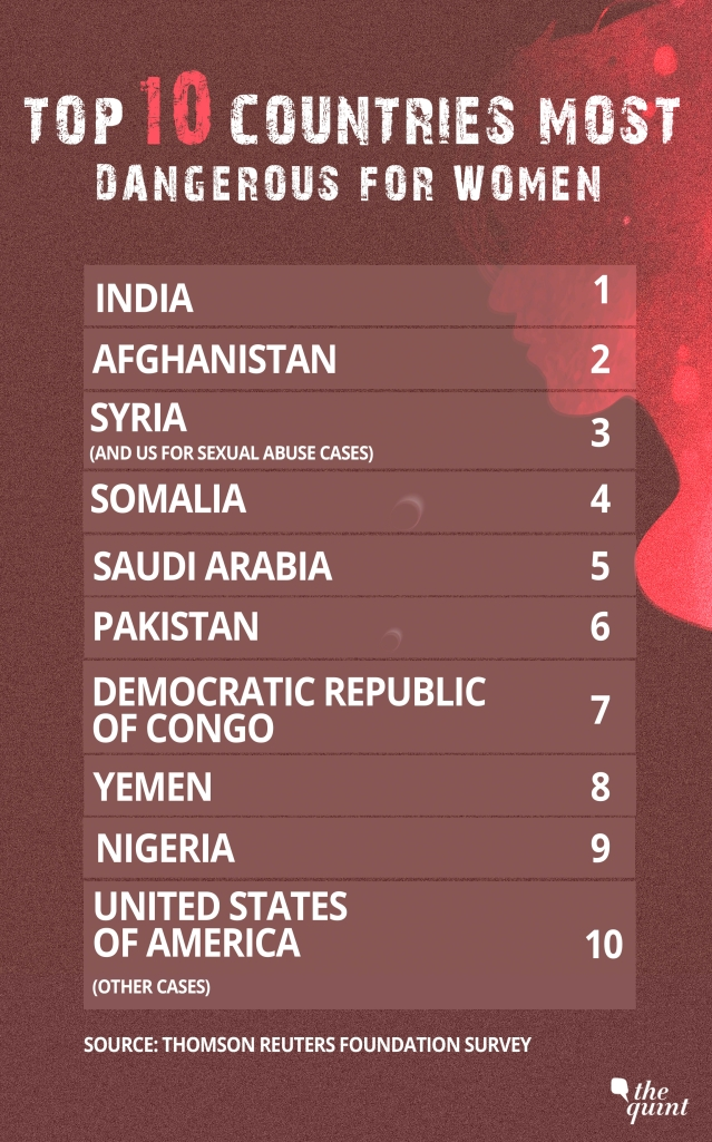 Source: Thomson Reuters Foundation Survey