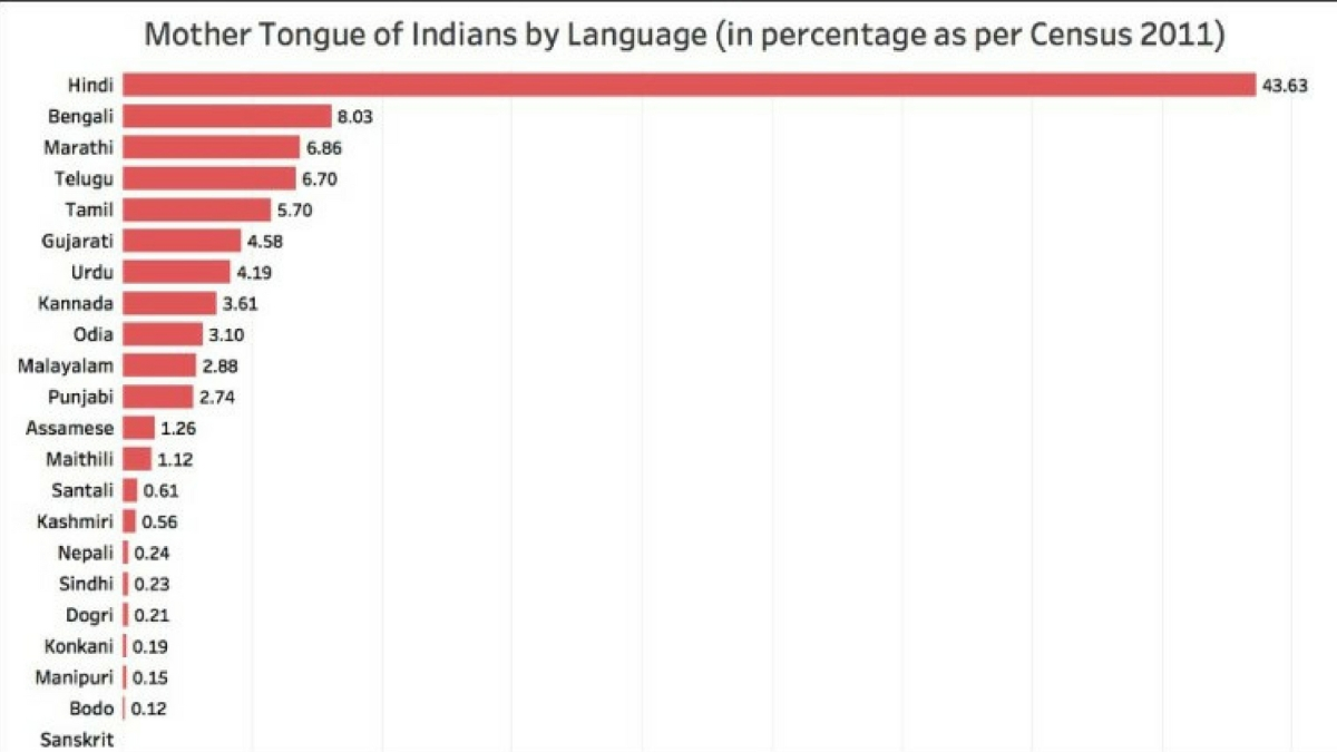 Dravidian Languages Now the Mother Tongue of Only 18 9% Indians
