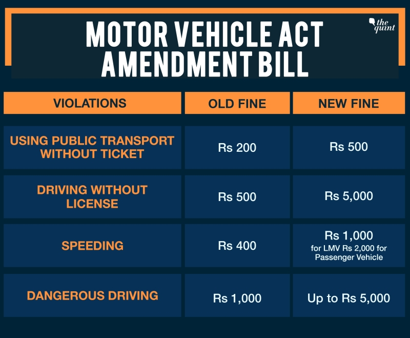 Explainer The Motor Vehicle Act Amendment Bill The Quint