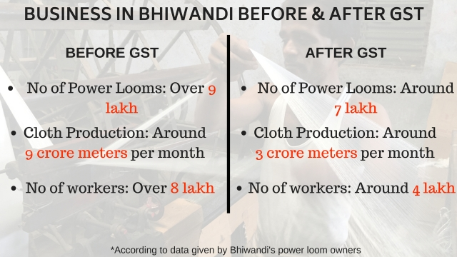 Business in Bhiwandi before and after GST.