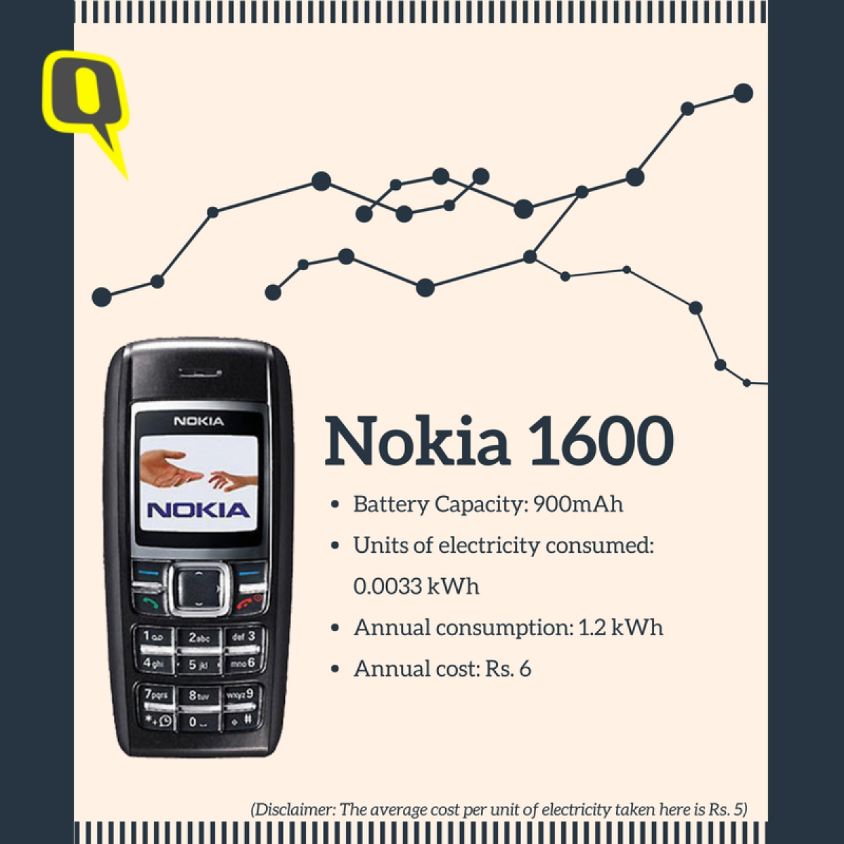 Annual Cost To Electrically Charge A Nokia 1600