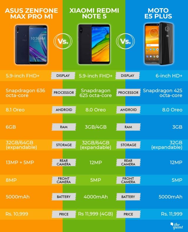 A spec-to-spec comparison between the Redmi Note 5, Asus Zenfone Max Pro M1 and Moto E5 Plus.