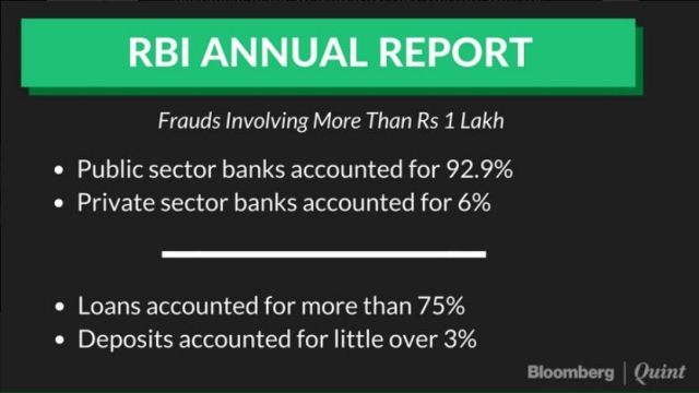 Highlights from RBI Annual Report.