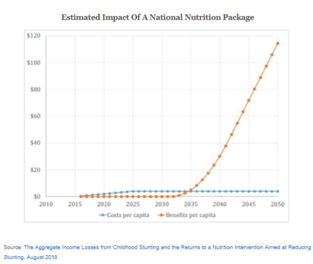 Expected Impact of A National Nutrition Package