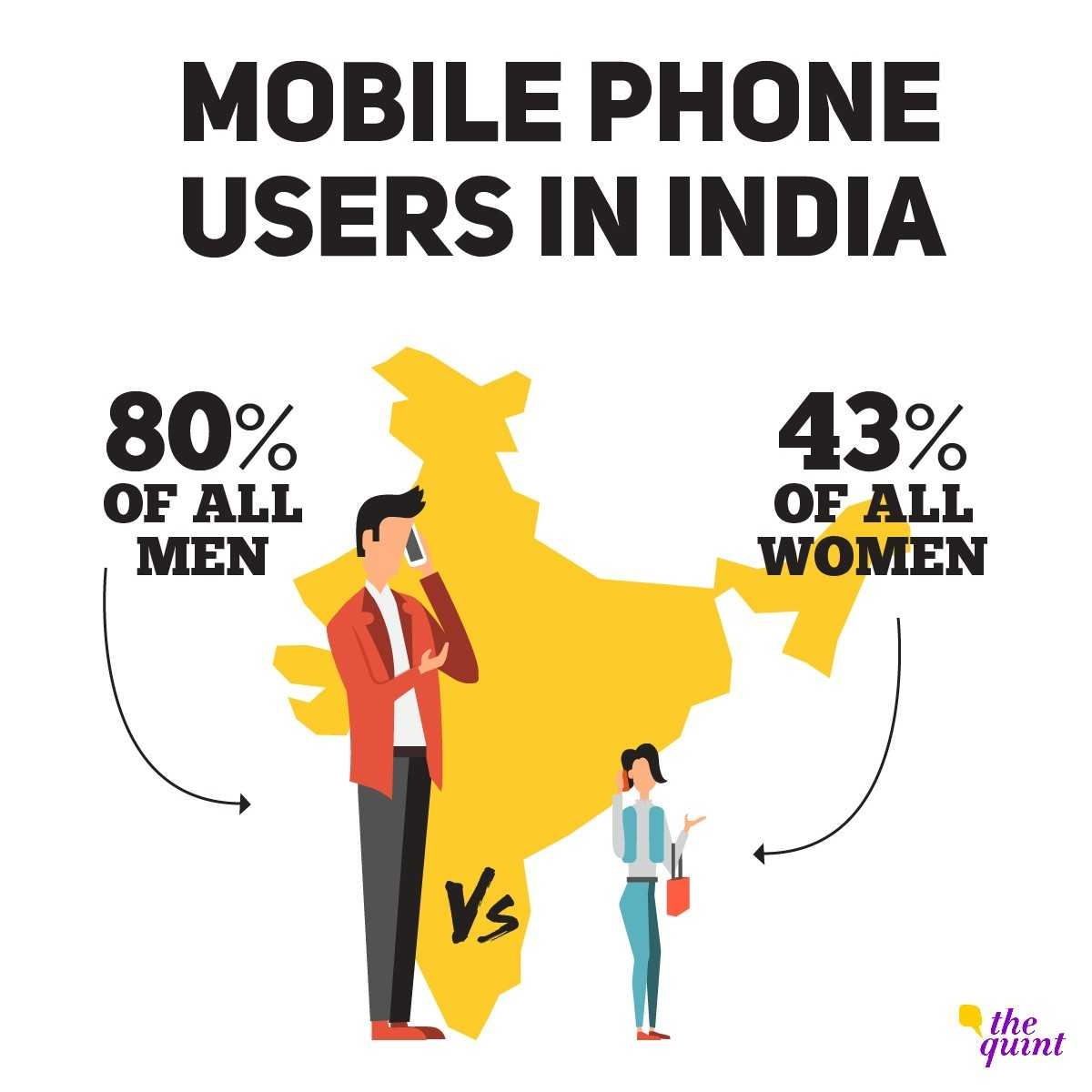 While 80% of men in India use mobile phones, only 43% of women have access to mobiles.