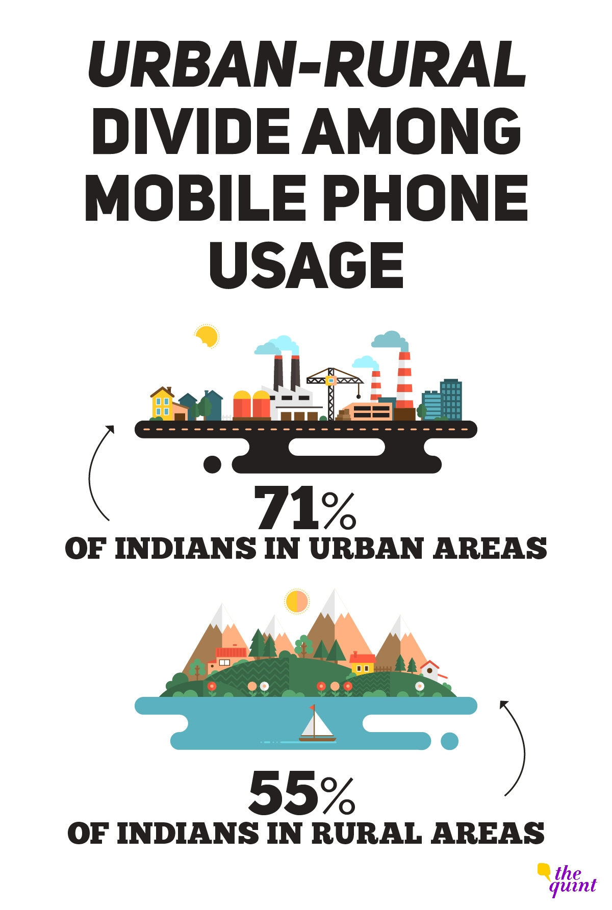 Urban-rural divide in mobile phone usage.