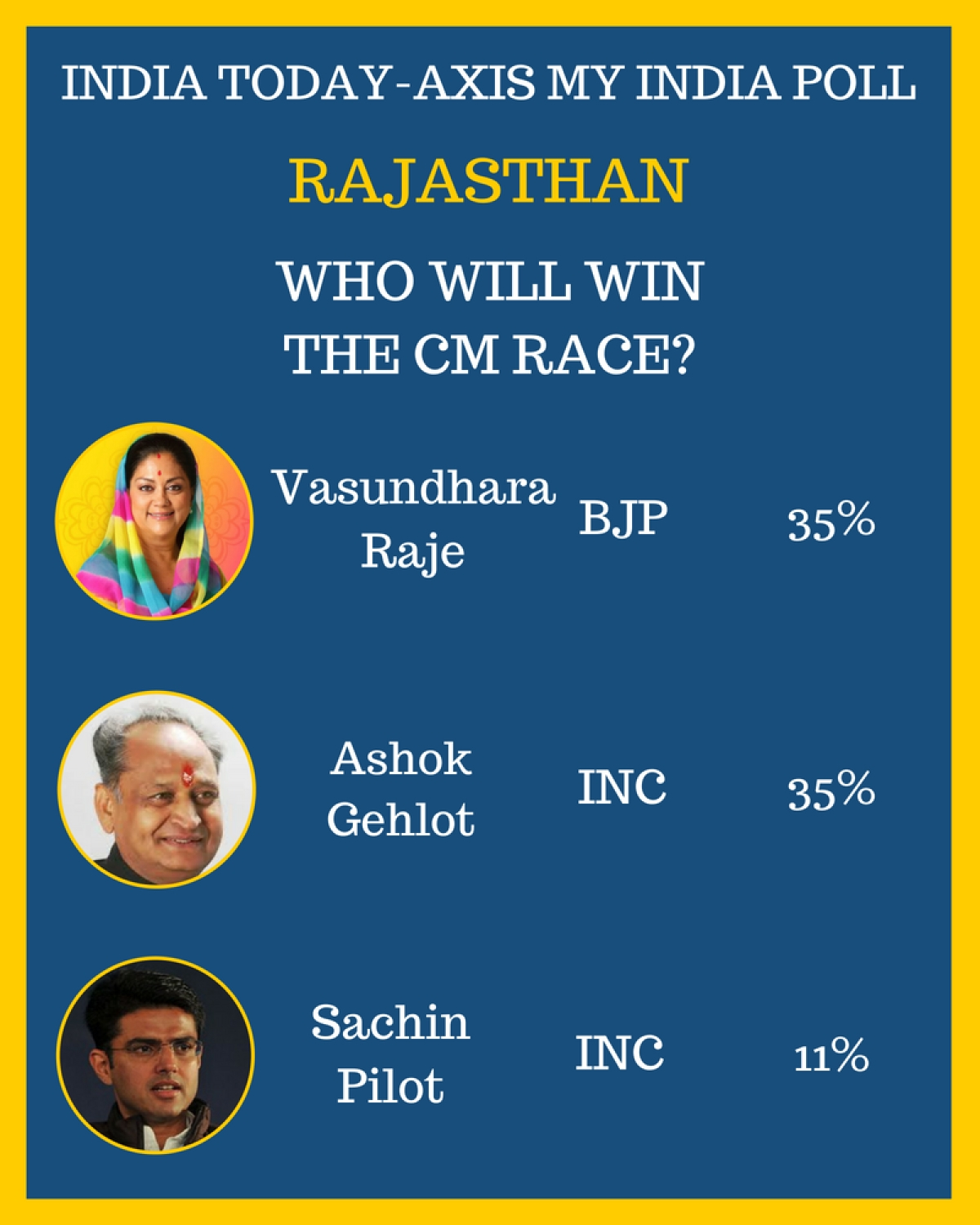 national-news-rajasthan-news-election-day-7th-dece