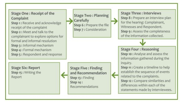 Steps in the Inquiry Process